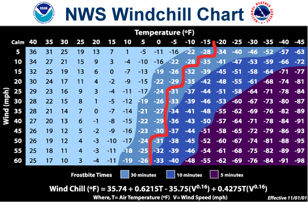 Windchill Chart edited