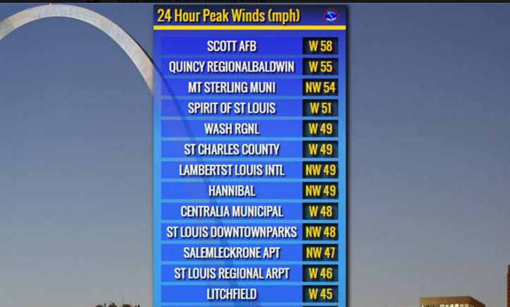 WINDS AT SCOTT AIR FORCE BASE